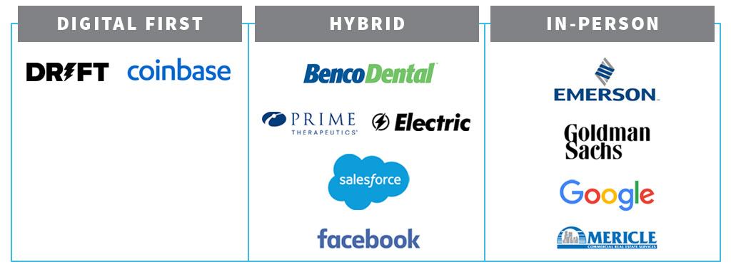 leading companies strategy