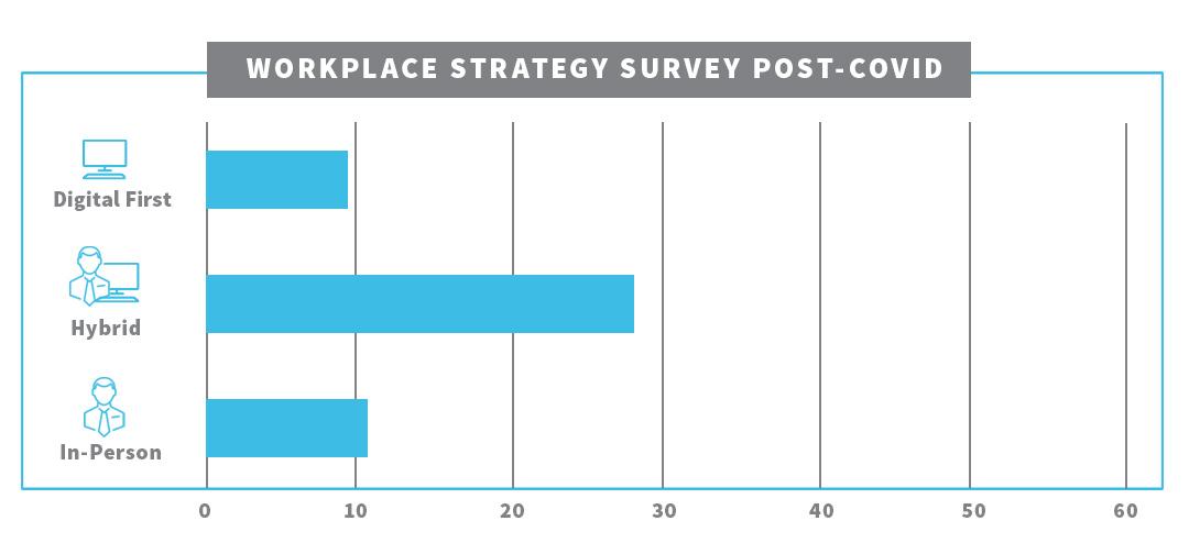 workplace-strategy-survey