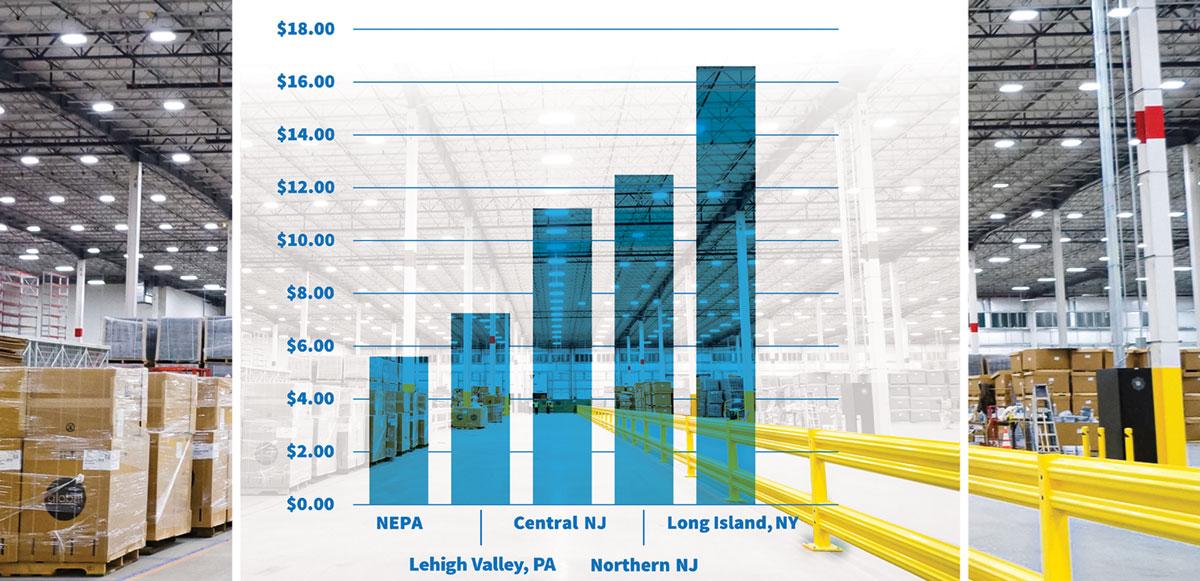 NEPA, Lease Rates Chart 2021