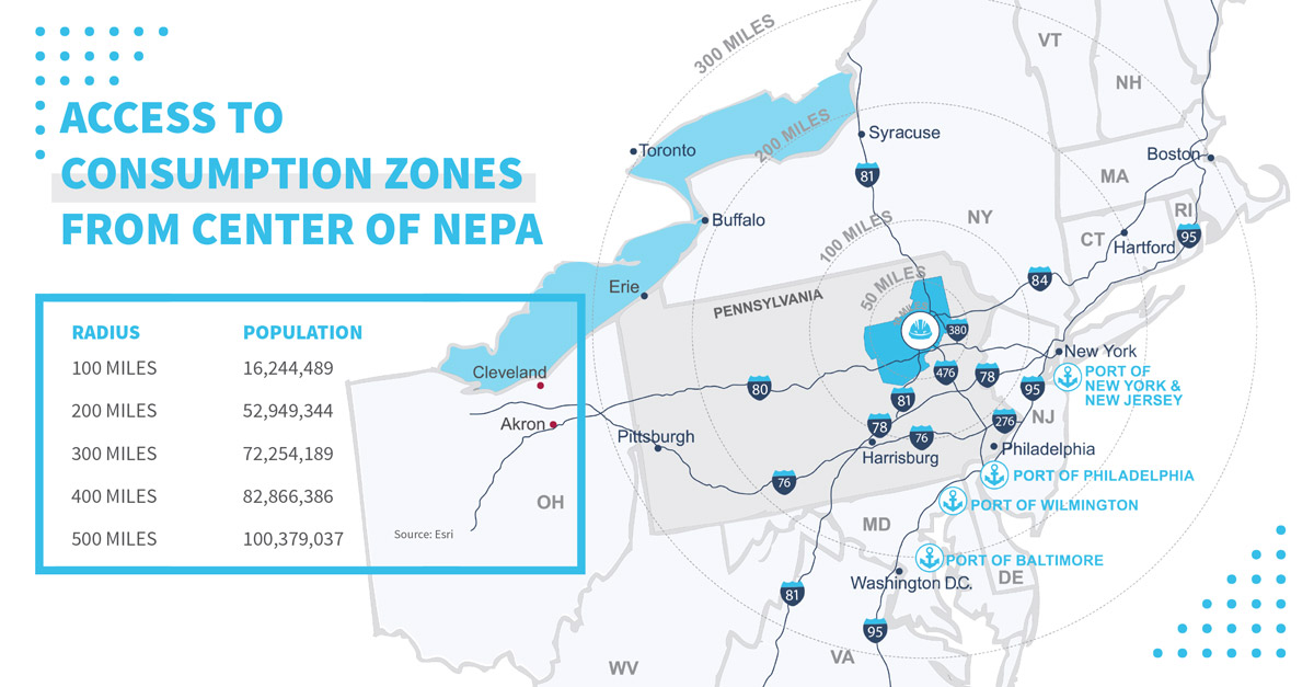 Access to Consumption Zones from the Center of NEPA